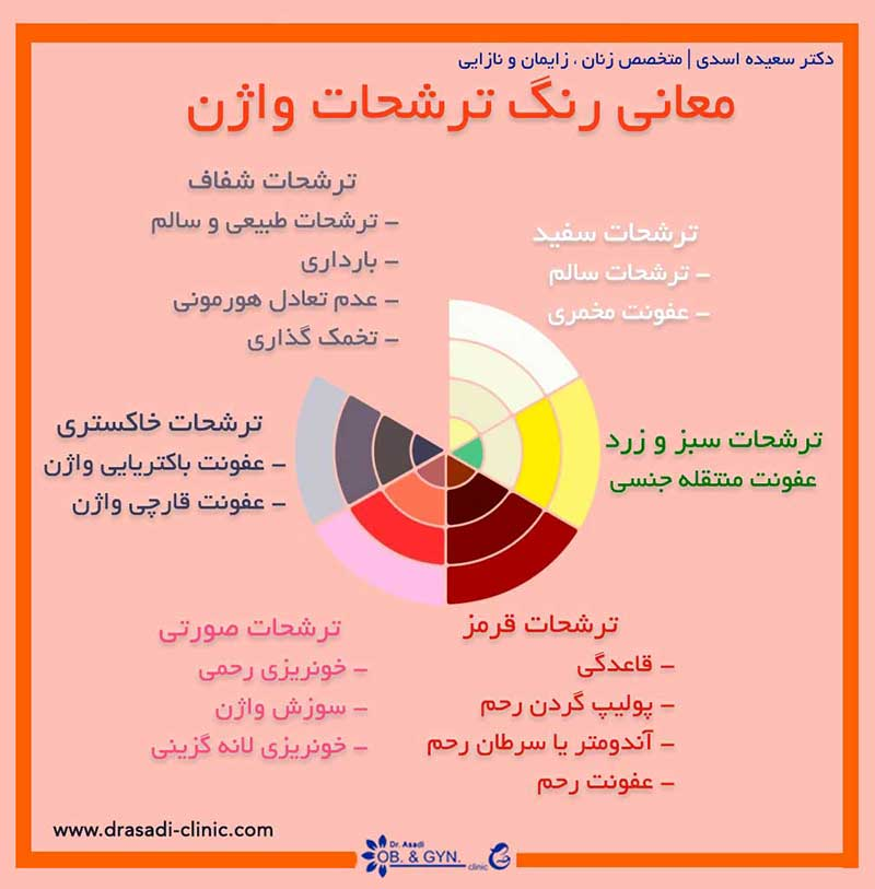 رنگ ترشحات واژن چه معنی دارد؟ | دکتر سعیده اسدی٬ متخصص زنان در شرق تهران