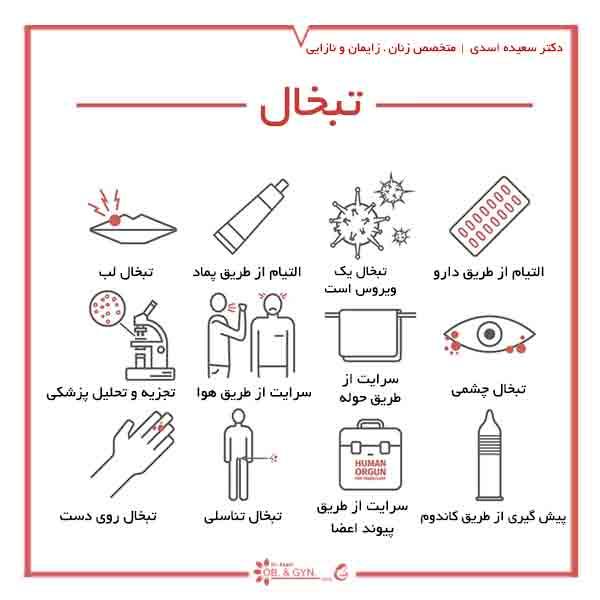 درمان تبخال تناسلی - دکتر سعیده اسدی | متخصص زنان